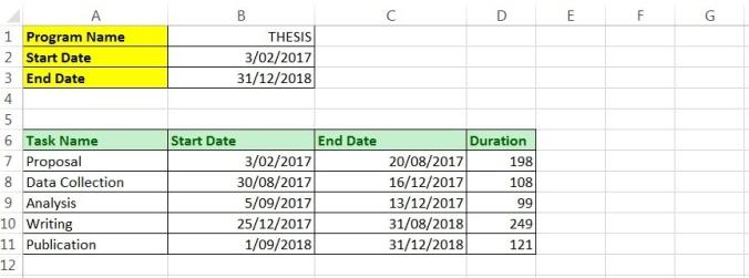 Cara Membuat Timeline Skripsi Thesis Disertasi Dengan Gantt Chart Pencerah